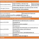 2º Bachillerato Humanidades y CC.SS